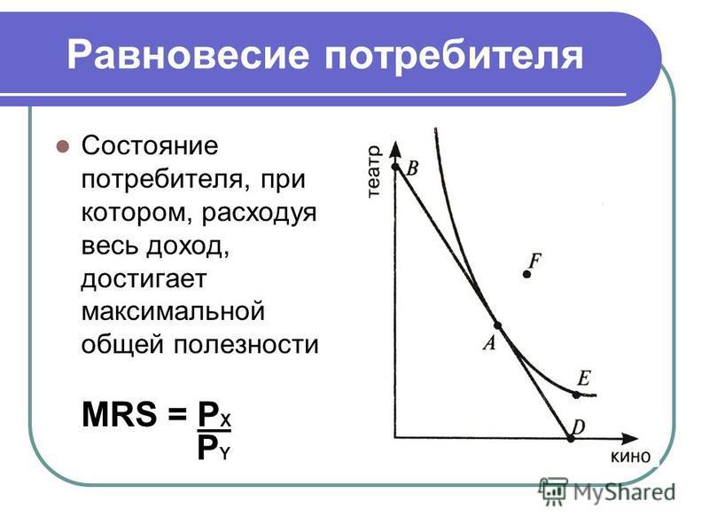 Равновесие потребителя Состояние потребителя, при котором, расходуя весь доход, достигает максимальной общей полезности MRS = P X P Y