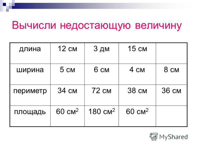 Вычисли недостающую величину длина 12 см 3 дм 15 см ширина 5 см 6 см 4 см 8 см периметр 34 см 72 см 38 см 36 см площадь 60 см 2 180 см 2 60 см 2