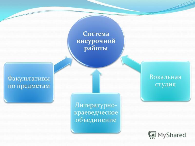 Система внеурочной работы Факультативы по предметам Литературно- краеведческое объединение Вокальная студия