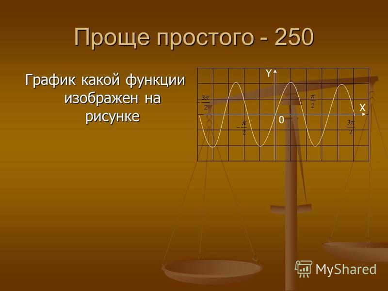 Проще простого - 250 График какой функции изображен на рисунке Y 0 X