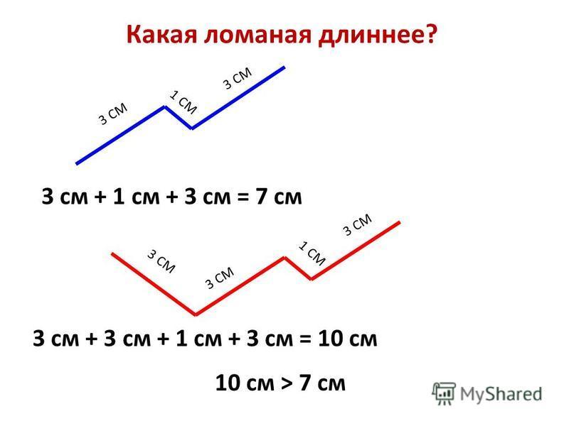 3 СМ 1 СМ 3 СМ 1 СМ Какая ломаная длиннее? 3 см + 1 см + 3 см = 7 см 3 см + 3 см + 1 см + 3 см = 10 см 10 см > 7 см