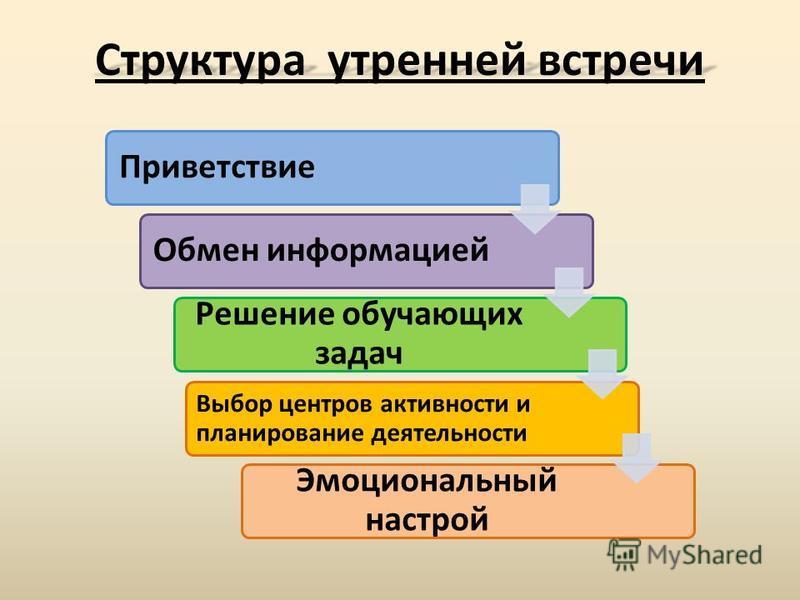 Приветствие Обмен информацией Решение обучающих задач Эмоциональный настрой Выбор центров активности и планирование деятельности Структура утренней встречи