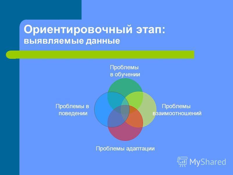 Ориентировочный этап: выявляемые данные Проблемы в обучении Проблемы взаимоотношений Проблемы адаптации Проблемы в поведении
