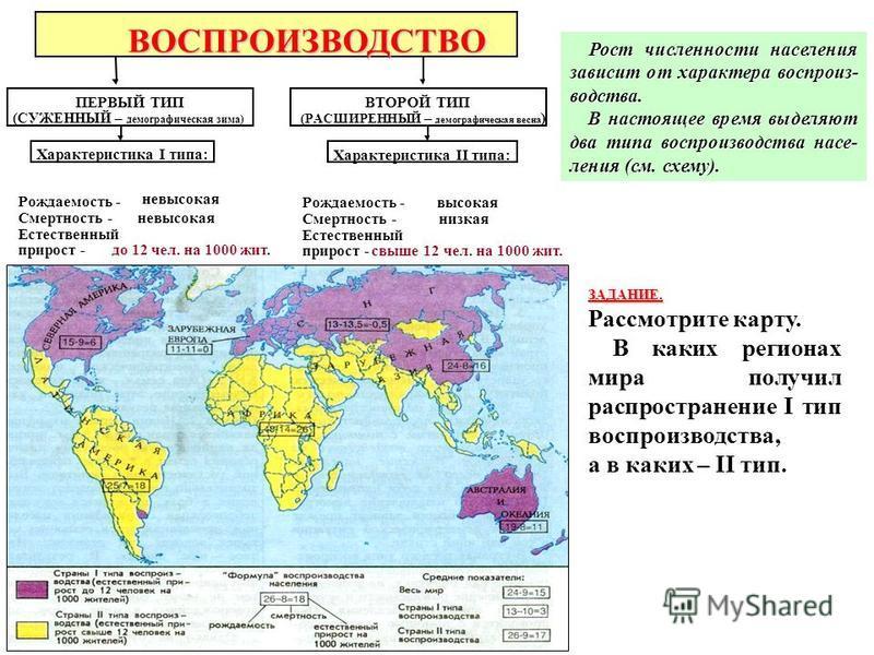 ПЕРВЫЙ ТИП (СУЖЕННЫЙ – демографическая зима) ВТОРОЙ ТИП (РАСШИРЕННЫЙ – демографическая весна ) ХарактеристикаI типа: ВОСПРОИЗВОДСТВО ХарактеристикаIIтипа: Рождаемость - Смертность - Естественный прирост - невысокая до 12 чел. на 1000 жит. Рождаемость