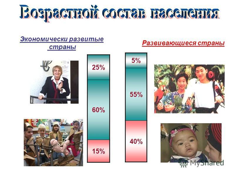 Экономически развитые страны 25% 60% 15% Развивающиеся страны 5% 55% 40%