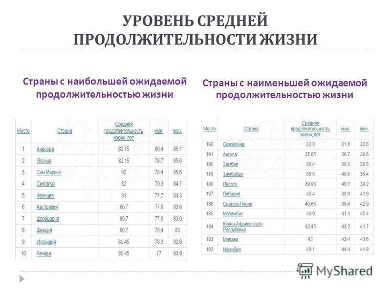 Страны с наибольшей ожидаемой продолжительностью жизни Страны с наименьшей ожидаемой продолжительностью жизни