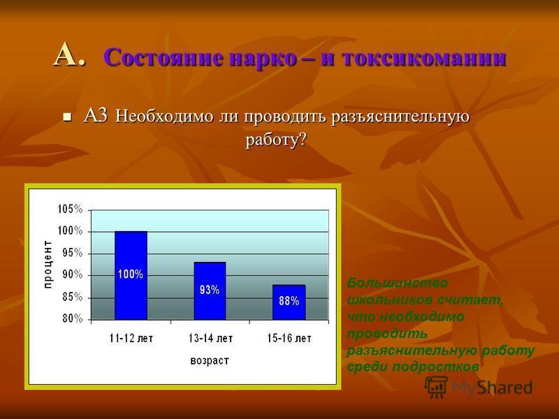 А. Состояние нарко – и токсикомании А3 Необходимо ли проводить разъяснительную работу? А3 Необходимо ли проводить разъяснительную работу? Большинство школьников считает, что необходимо проводить разъяснительную работу среди подростков