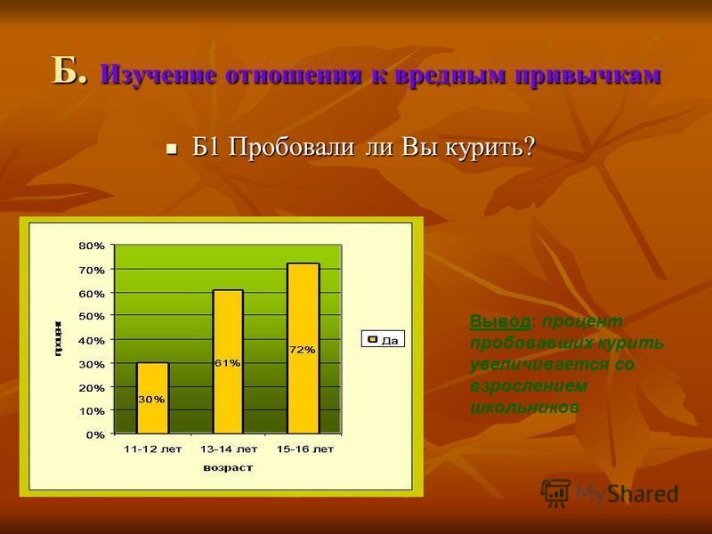 Б. Изучение отношения к вредным привычкам Б1 Пробовали ли Вы курить? Б1 Пробовали ли Вы курить? Вывод: процент пробовавших курить увеличивается со взрослением школьников