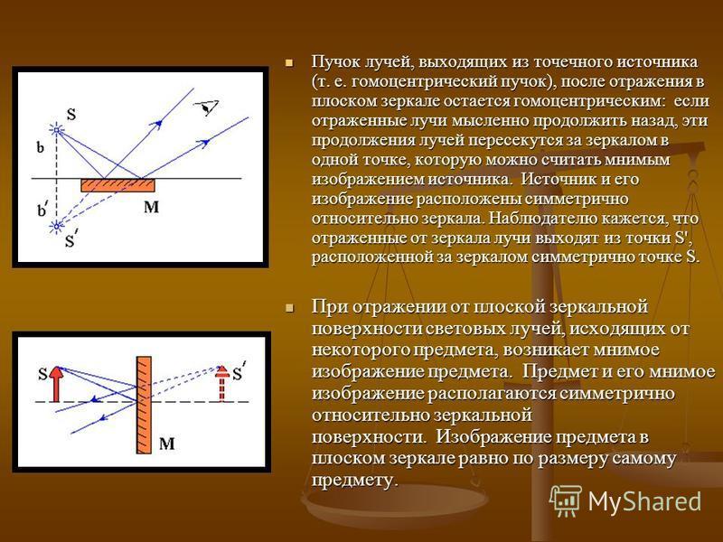 Пучок лучей, выходящих из точечного источника (т. е. гомоцентрический пучок), после отражения в плоском зеркале остается гомоцентрическим: если отраженные лучи мысленно продолжить назад, эти продолжения лучей пересекутся за зеркалом в одной точке, ко