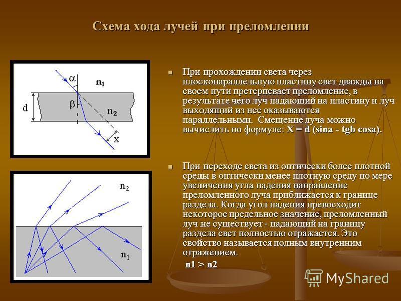 При прохождении света через плоскопараллельную пластину свет дважды на своем пути претерпевает преломление, в результате чего луч падающий на пластину и луч выходящий из нее оказываются параллельными. Смещение луча можно вычислить по формуле: X = d (