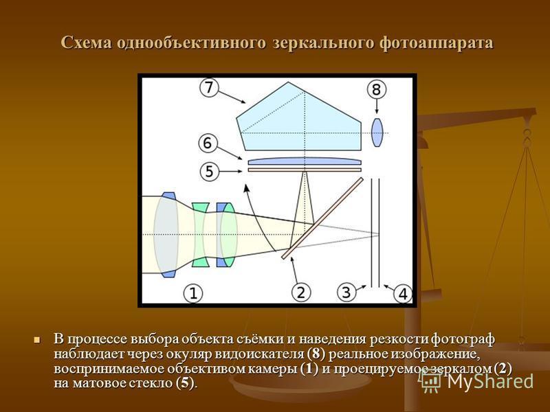 В процессе выбора объекта съёмки и наведения резкости фотограф наблюдает через окуляр видоискателя (8) реальное изображение, воспринимаемое объективом камеры (1) и проецируемое зеркалом (2) на матовое стекло (5). Схема однообъективного зеркального фо