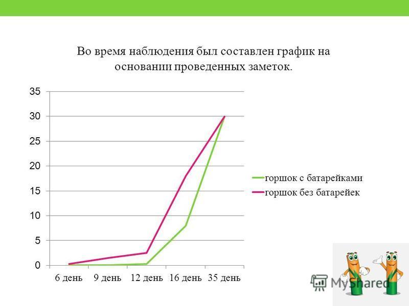 Во время наблюдения был составлен график на основании проведенных заметок.
