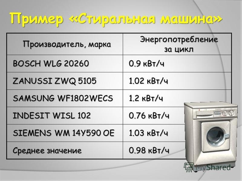 Пример «Стиральная машина» Производитель, марка Энергопотребление за цикл BOSCH WLG 20260 0.9 к Вт/ч ZANUSSI ZWQ 5105 1.02 к Вт/ч SAMSUNG WF1802WECS 1.2 к Вт/ч INDESIT WISL 102 0.76 к Вт/ч SIEMENS WM 14Y590 OE 1.03 к Вт/ч Среднее значение 0.98 к Вт/ч