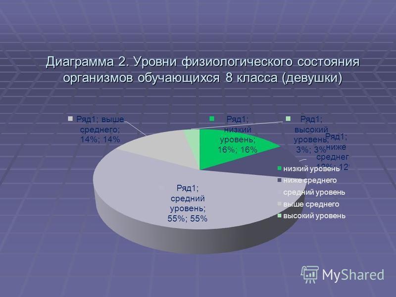 Диаграмма 2. Уровни физиологического состояния организмов обучающихся 8 класса (девушки)