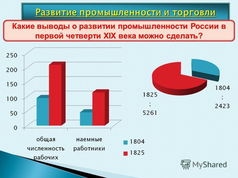 Развитие промышленности и торговли Какие выводы о развитии промышленности России в первой четверти XIX века можно сделать?