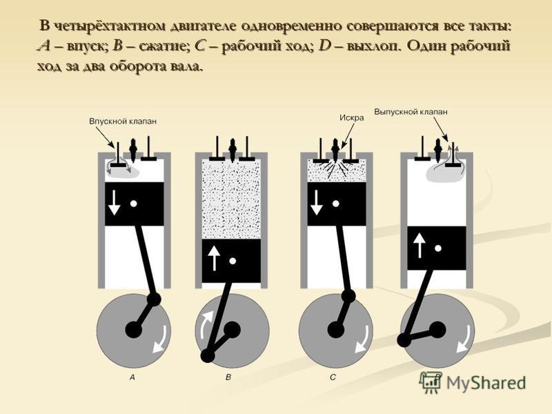 В четырёхтактном двигателе одновременно совершаются все такты: A – впуск; B – сжатие; C – рабочий ход; D – выхлоп. Один рабочий ход за два оборота вала. В четырёхтактном двигателе одновременно совершаются все такты: A – впуск; B – сжатие; C – рабочий