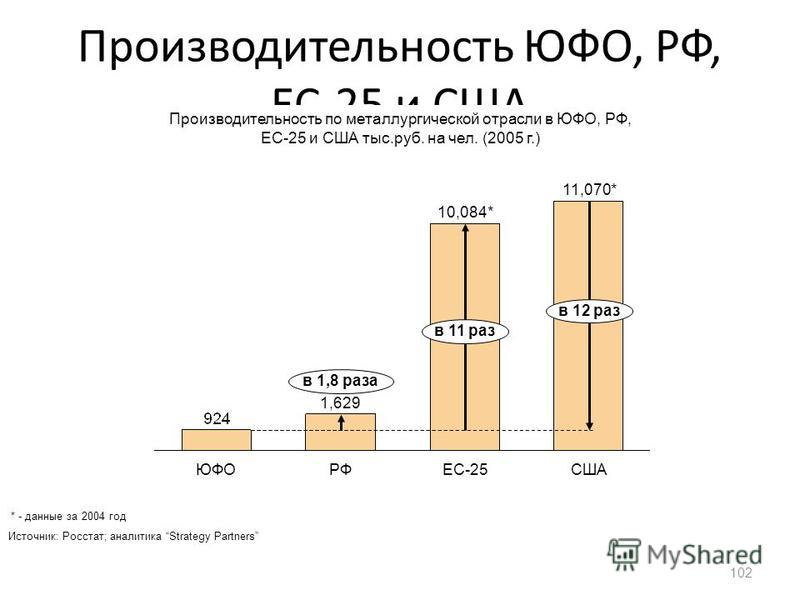 Производительность ЮФО, РФ, ЕС-25 и США 102 ЮФОРФЕС-25США в 11 раз 10,084* в 1,8 раза 1,629 в 12 раз 11,070* Производительность по металлургической отрасли в ЮФО, РФ, ЕС-25 и США тыс.руб. на чел. (2005 г.) Источник: Росстат; аналитика Strategy Partne