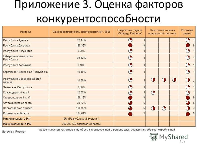 Приложение 3. Оценка факторов конкурентоспособности регионов (Энергетика) 109 Регионы Самообеспеченность электроэнергией*, 2005 Энергетика (оценка «Strategy Partners») Энергетика (оценка предприятий региона) Итоговая оценка Республика Адыгея 12,14%11