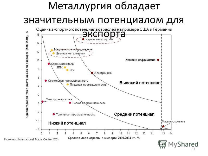 Металлургия обладает значительным потенциалом для экспорта 11 Средняя доля отрасли в экспорте 2000-2004 гг., % Среднегодовой темп роста объемов экспорта (2000-2004), % Источник: International Trade Centre (ITC) Оценка экспортного потенциала отраслей