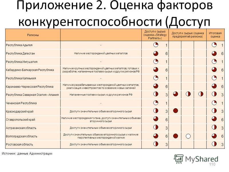 Приложение 2. Оценка факторов конкурентоспособности (Доступ к сырью) 110 Регионы Доступ к сырью (оценка «Strategy Partners») Доступ к сырью (оценка предприятий региона) Итоговая оценка Республика Адыгея - 11 Республика Дагестан Наличие месторождений