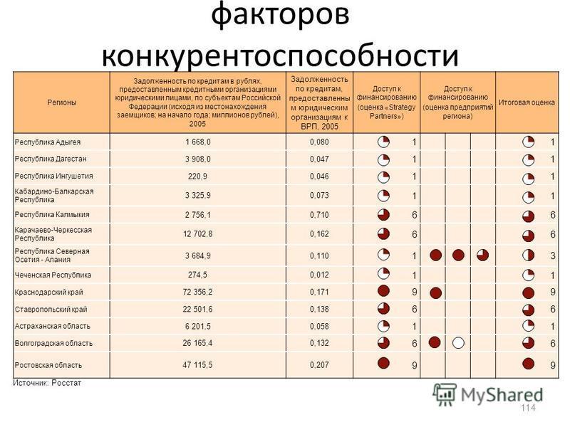 Приложение 3. Оценка факторов конкурентоспособности (Финансирование) 114 Регионы Задолженность по кредитам в рублях, предоставленным кредитными организациями юридическими лицами, по субъектам Российской Федерации (исходя из местонахождения заемщиков;
