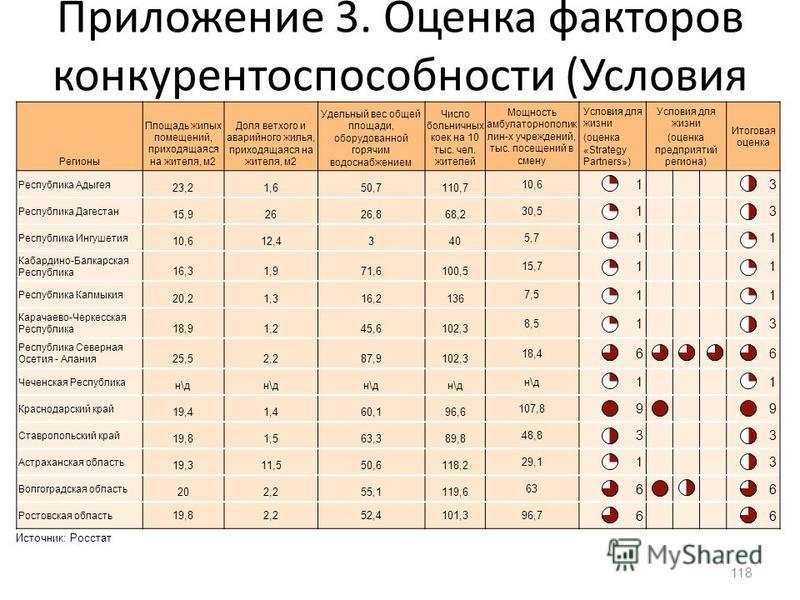 Приложение 3. Оценка факторов конкурентоспособности (Условия для жизни) 118 Регионы Площадь жилых помещений, приходящаяся на жителя, м 2 Доля ветхого и аварийного жилья, приходящаяся на жителя, м 2 Удельный вес общей площади, оборудованной горячим во