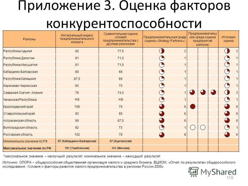 Приложение 3. Оценка факторов конкурентоспособности (Предпринимательская среда) 119 Регионы Интегральный индекс предпринимательского климата Сравнительная оценка условий предпринимательства с другими регионами Предпринимательская среда (оценка «Strat