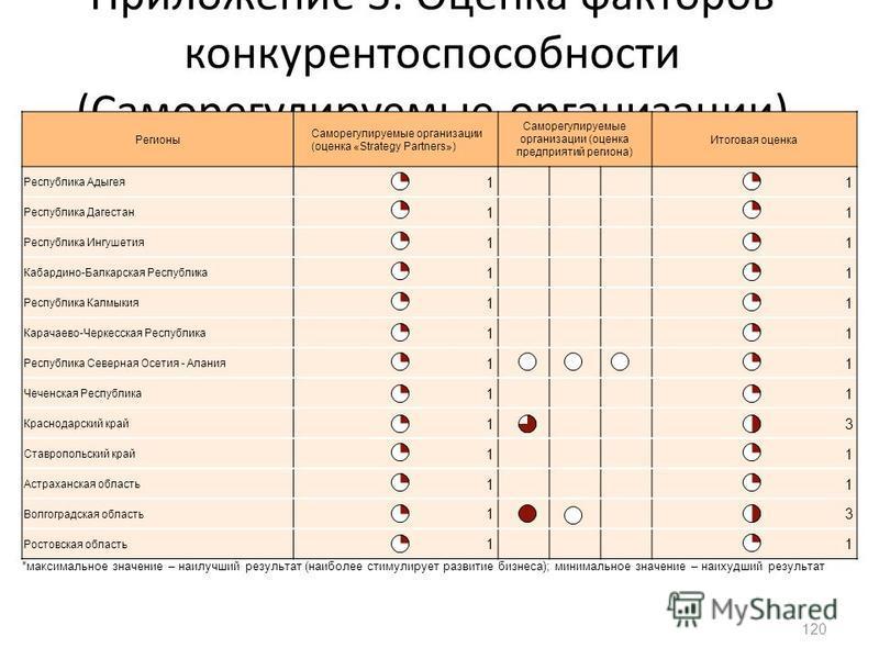 Приложение 3. Оценка факторов конкурентоспособности (Саморегулируемые организации) 120 Регионы Саморегулируемые организации (оценка «Strategy Partners») Саморегулируемые организации (оценка предприятий региона) Итоговая оценка Республика Адыгея 11 Ре