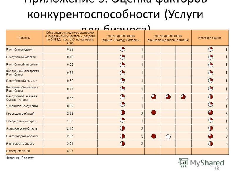 Приложение 3. Оценка факторов конкурентоспособности (Услуги для бизнеса) 121 Регионы Объем выручки сектора экономики «Операции с имуществом» (раздел К по ОКВЭД), тыс. руб. на человека, 2005 Услуги для бизнеса (оценка «Strategy Partners») Услуги для б