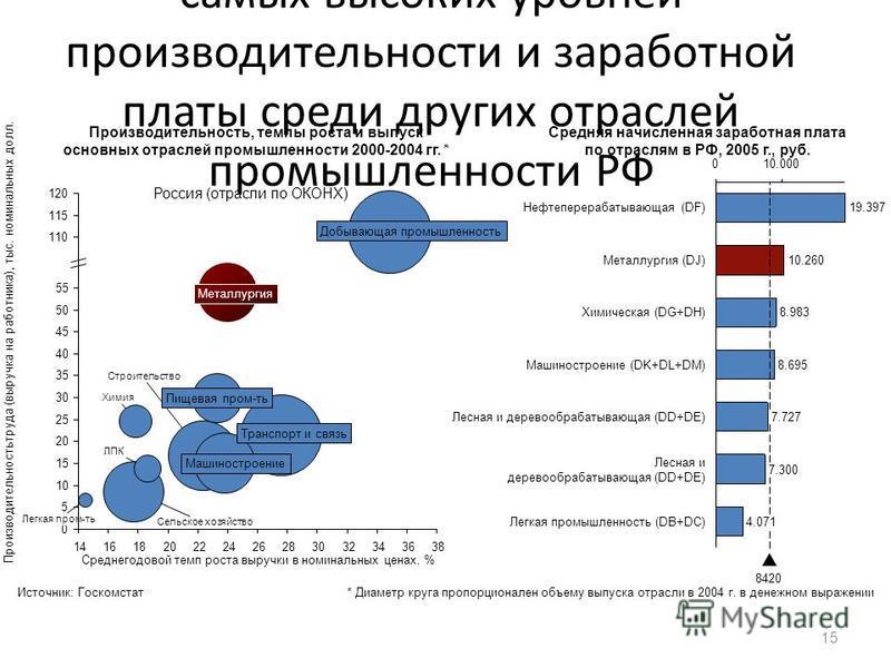 Отрасль характеризуется одним из самых высоких уровней производительности и заработной платы среди других отраслей промышленности РФ 15 Россия (отрасли по ОКОНХ) 0 10 110 115 35 30 25 ЛПК Транспорт и связь Химия Строительство Пищевая промыть 5 Металл