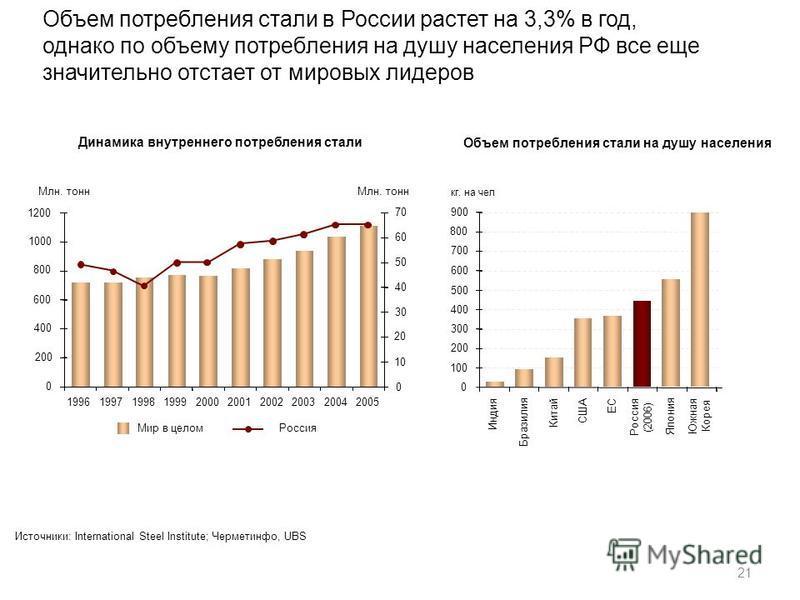 21 Объем потребления стали в России растет на 3,3% в год, однако по объему потребления на душу населения РФ все еще значительно отстает от мировых лидеров Динамика внутреннего потребления стали Источники: International Steel Institute; Черметинфо, UB