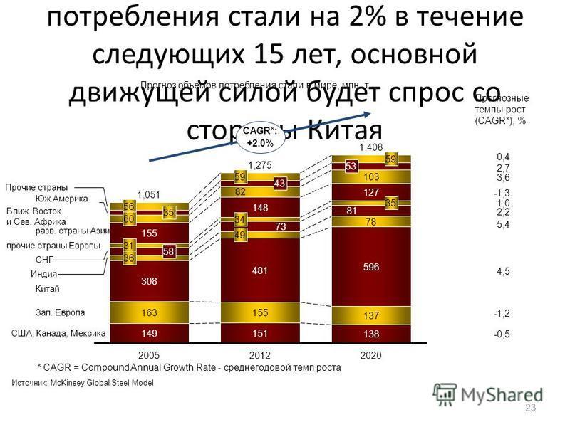 Прогнозируется ежегодный рост потребления стали на 2% в течение следующих 15 лет, основной движущей силой будет спрос со стороны Китая 23 -1,3 *CAGR = Compound Annual Growth Rate - среднегодовой темп роста Прогноз объемов потребления стали в мире, мл