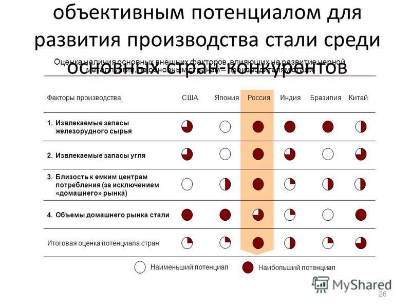 Россия обладает наибольшим объективным потенциалом для развития производства стали среди основных стран-конкурентов 26 Факторы производства СШАЯпонияРоссия Индия Бразилия Китай 1. Извлекаемые запасы железорудного сырья 2. Извлекаемые запасы угля 3. Б
