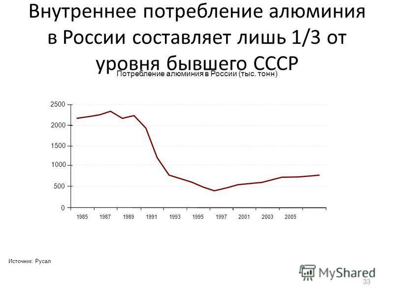 Внутреннее потребление алюминия в России составляет лишь 1/3 от уровня бывшего СССР 33 Источник: Русал Потребление алюминия в России (тыс. тонн) 2500 2000 1500 1000 500 0 1985198719891991199319951997200120032005
