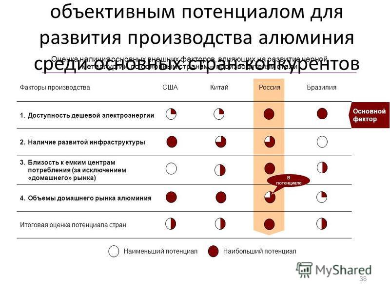 Россия обладает наибольшим объективным потенциалом для развития производства алюминия среди основных стран-конкурентов 38 Факторы производства СШАКитайРоссия Бразилия 1. Доступность дешевой электроэнергии 2. Наличие развитой инфраструктуры 3. Близост