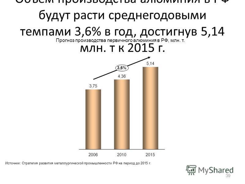 Объем производства алюминия в РФ будут расти среднегодовыми темпами 3,6% в год, достигнув 5,14 млн. т к 2015 г. 39 3,6% 201520102006 Прогноз производства первичного алюминия в РФ, млн. т. Источник: Стратегия развития металлургической промышленности Р