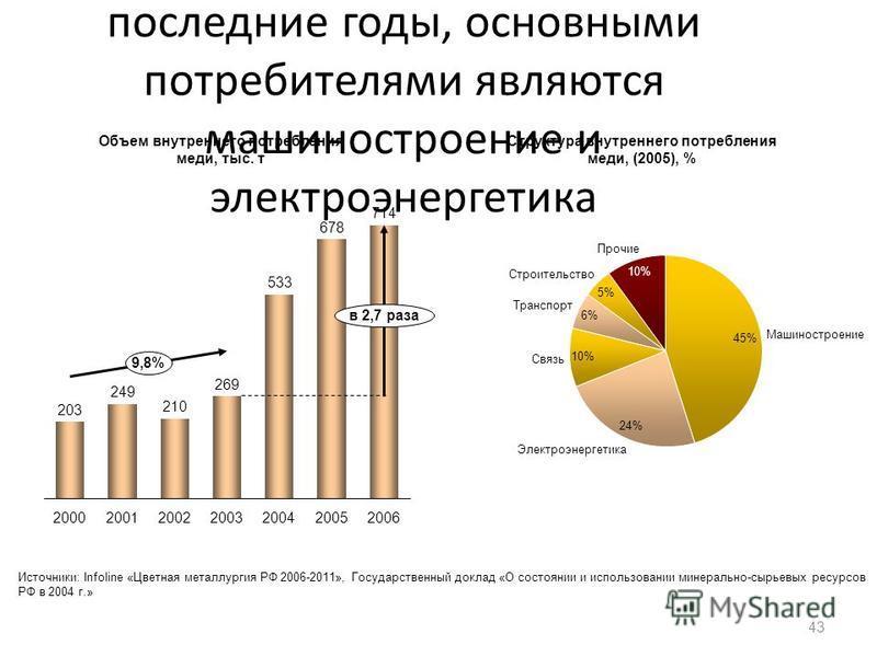 Объем внутреннего потребления меди значительно вырос в последние годы, основными потребителями являются машиностроение и электроэнергетика 43 2006200520042003 в 2,7 раза 2002 9,8% 20012000 Строительство Машиностроение 10% Транспорт 5% Связь Электроэн