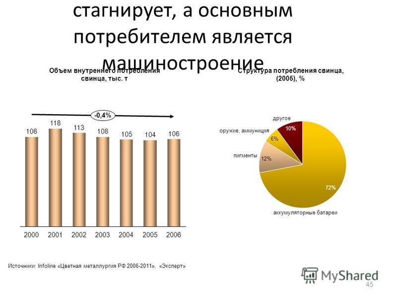 Внутренний спрос на свинец стагнирует, а основным потребителем является машиностроение 45 200020062005 -0,4% 2004200120032002 аккумуляторные батареи пигменты 10% другое оружие, аммуниция Объем внутреннего потребления свинца, тыс. т Структура потребле