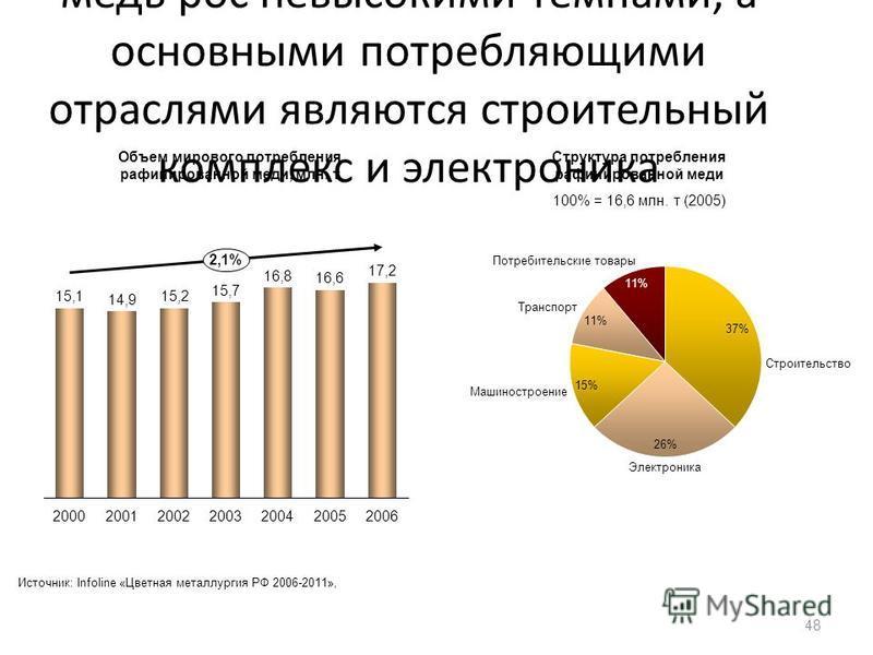 В отличие от РФ, в мире спрос на медь рос невысокими темпами, а основными потребляющими отраслями являются строительный комплекс и электроника 48 20022003200420052006 2,1% 20002001 Строительство Электроника Машиностроение 11% Транспорт Потребительски