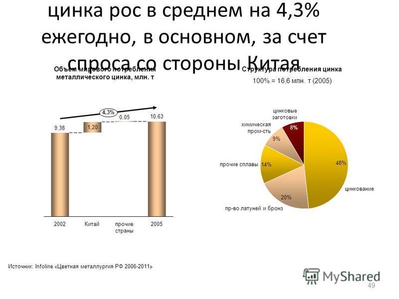 Объем мирового потребления цинка рос в среднем на 4,3% ежегодно, в основном, за счет спроса со стороны Китая 49 цинкование пр-во латуней и бронз прочие сплавы 9% химическая пром-сть 8% цинковые заготовки Объем мирового потребления металлического цинк