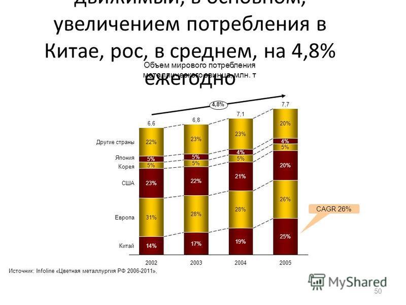 Мировой спрос на свинец, движимый, в основном, увеличением потребления в Китае, рос, в среднем, на 4,8% ежегодно 50 Объем мирового потребления металлического свинца, млн. т Источник: Infoline «Цветная металлургия РФ 2006-2011», 17% 5% 20% 4% 25% 20%