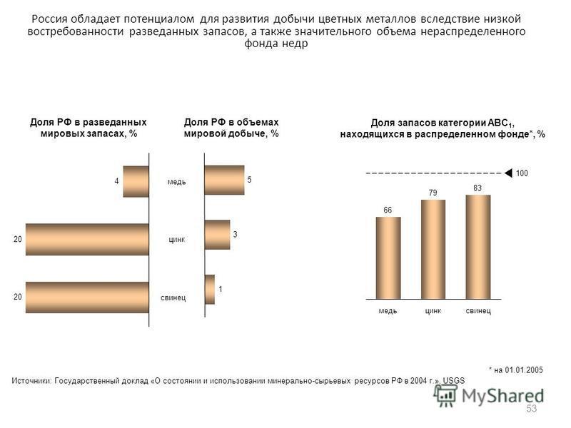Россия обладает потенциалом для развития добычи цветных металлов вследствие низкой востребованности разведанных запасов, а также значительного объема нераспределенного фонда недр 53 медь свинец цинк Доля РФ в разведанных мировых запасах, % Доля РФ в