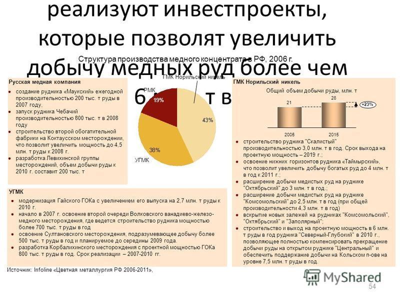 Крупнейшие компании - производители меди - реализуют инвестпроекты, которые позволят увеличить добычу медных руд более чем на 6 млн. т в год 54 УГМК 19% РМК Структура производства медного концентрата в РФ, 2006 г. строительство рудника
