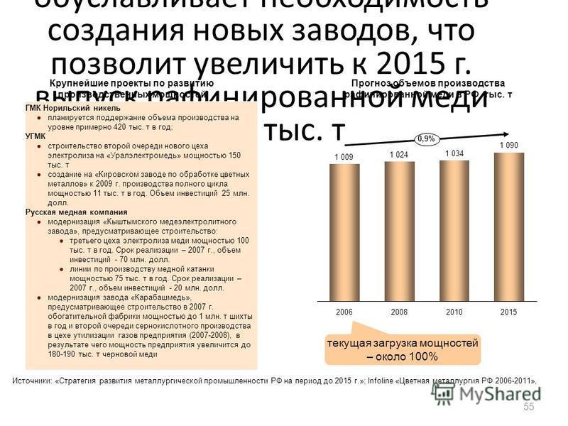 Высокая загрузка производственных мощностей обуславливает необходимость создания новых заводов, что позволит увеличить к 2015 г. выпуск рафинированной меди на 80 тыс. т 55 201520082006 0,9% 2010 текущая загрузка мощностей – около 100% ГМК Норильский