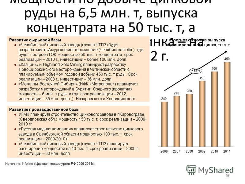 Реализация инвестиционных проектов позволит увеличить мощности по добыче цинковой руды на 6,5 млн. т, выпуска концентрата на 50 тыс. т, а рафинированного цинка – на 290 тыс. т к 2012 г. 56 +13% 201120102006200720082009 Прогноз объемов выпуска рафинир
