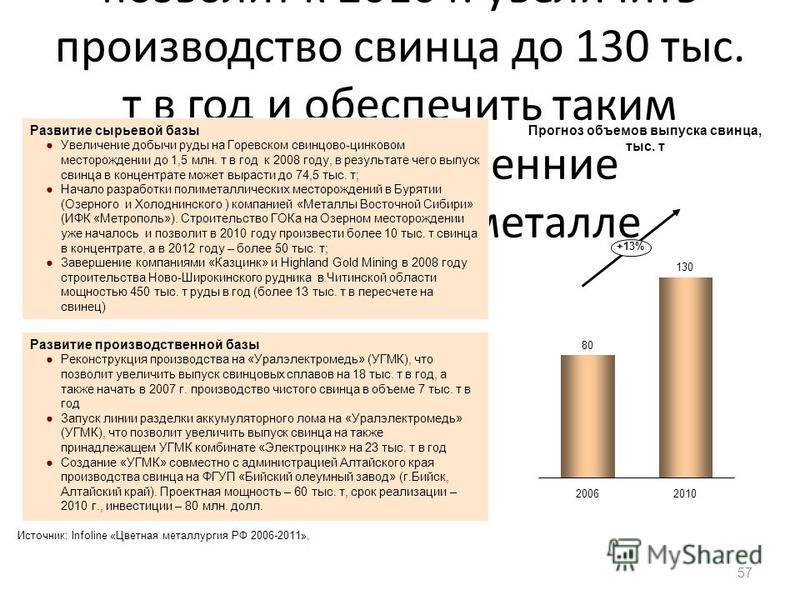 Реализация ряда проектов позволит к 2010 г. увеличить производство свинца до 130 тыс. т в год и обеспечить таким образом внутренние потребности в металле 57 2010 +13% 2006 Прогноз объемов выпуска свинца, тыс. т Развитие сырьевой базы Увеличение добыч