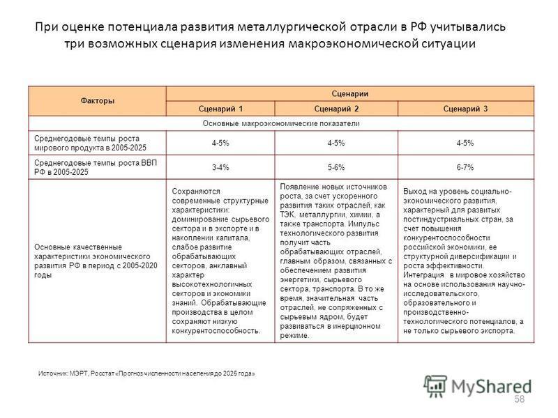 При оценке потенциала развития металлургической отрасли в РФ учитывались три возможных сценария изменения макроэкономической ситуации Факторы Сценарии Сценарий 1Сценарий 2Сценарий 3 Основные макроэкономические показатели Среднегодовые темпы роста мир