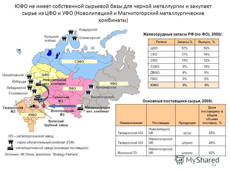 ЮФО не имеет собственной сырьевой базы для черной металлургии и закупает сырье из ЦФО и УФО (Новолипецкий и Магнитогорский металлургические комбинаты) Регион Запасы,%Выпуск, % ЦФО57%56% УФО17%14% СФО13%12% СЗФО5%18% ДВФО8%0% ПФО0% ЮФО0% 64 Михайловск
