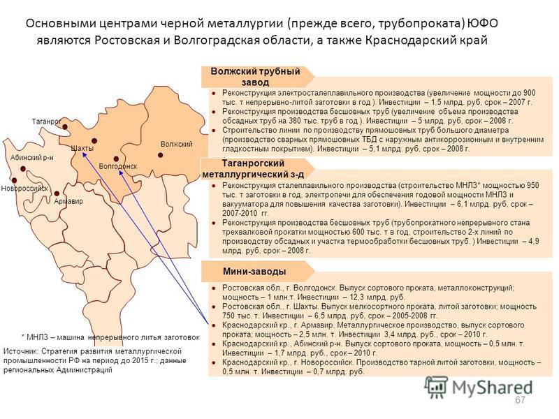 Основными центрами черной металлургии (прежде всего, трубопроката) ЮФО являются Ростовская и Волгоградская области, а также Краснодарский край 67 Реконструкция электросталеплавильного производства (увеличение мощности до 900 тыс. т непрерывно-литой з