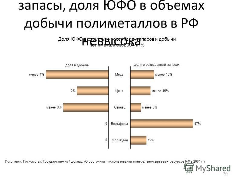 Несмотря на значительные запасы, доля ЮФО в объемах добычи полиметаллов в РФ невысока 70 менее 18%Медь менее 15%Цинк менее 8%Свинец 47%Вольфрам 12%Молибден доля в разведанный запасах менее 4% 2% менее 3% доля в добыче Доля ЮФО в структуре российских